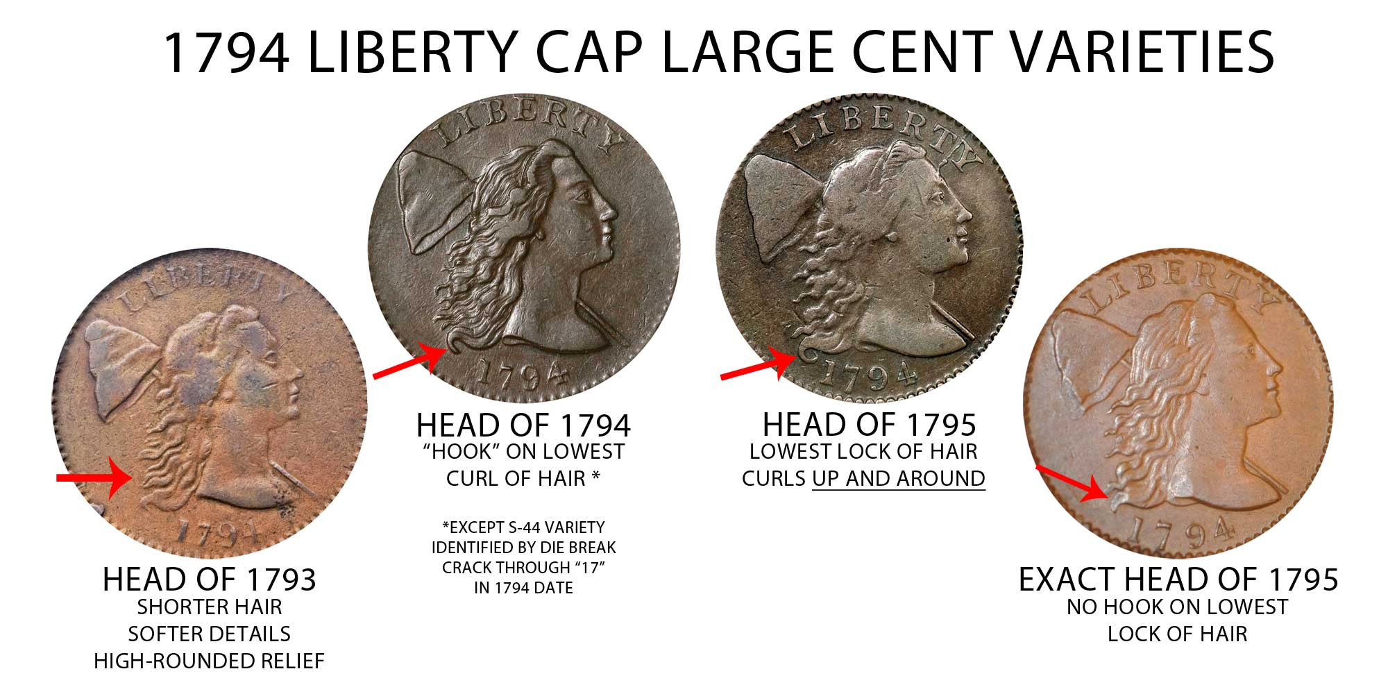 1794 Liberty Cap Large Cent Head of 1794 Early Copper Penny