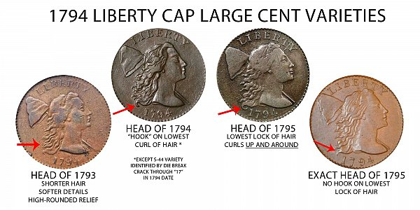 1794 Head of 1795 Liberty Cap Large Cent - Difference and Comparison